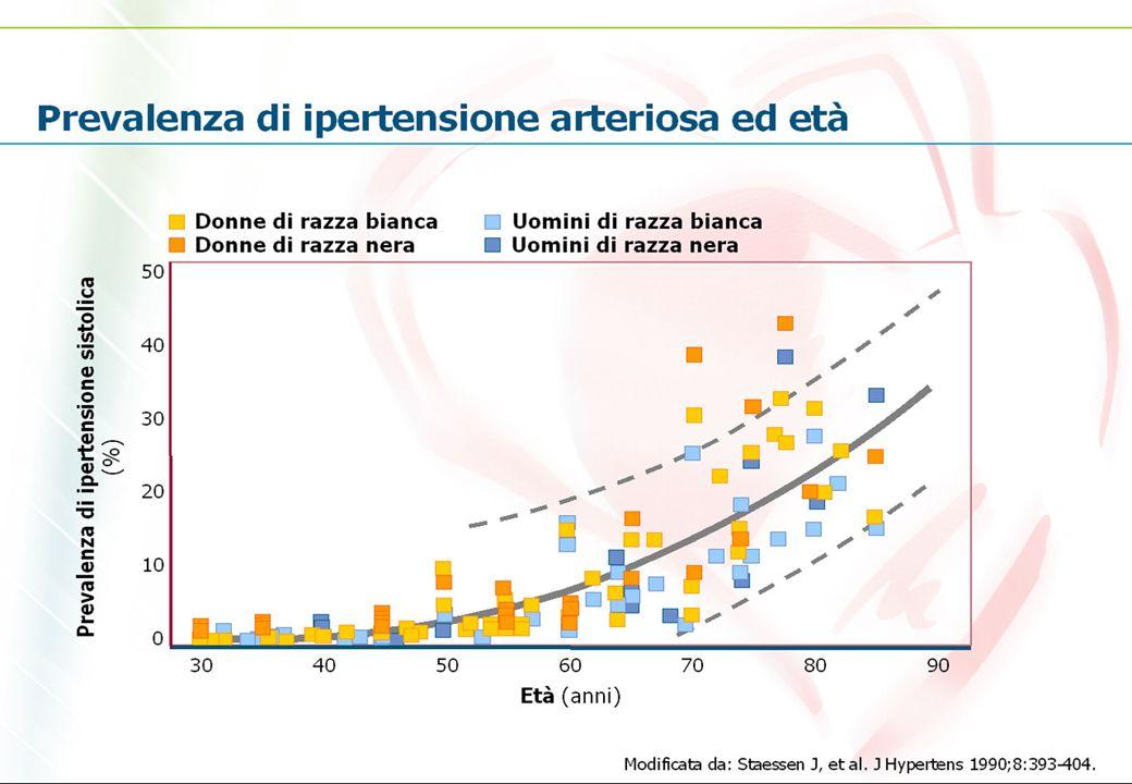 Distribuzione dei fattori di rischio in Italia in rapporto al sesso (dati Istituto Superiore di Sanità, anno 2003)