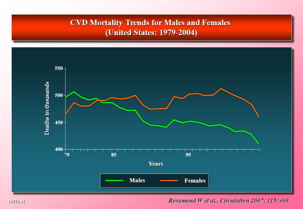 Rosamond W et al., Circulation 2007; 115: e69 CVD Mortality Trends for Males and Females (United States: 1979-2004) CVD Mortality Trends for Males and