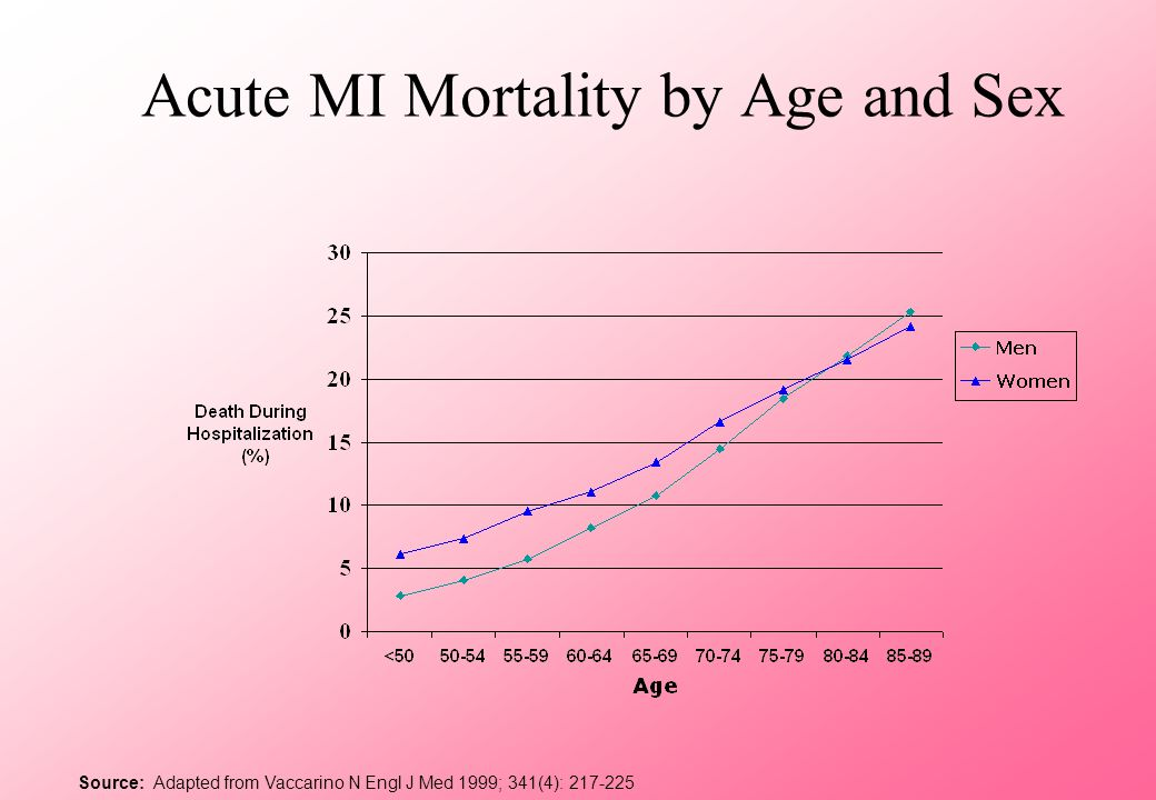 Prognosis After MI 38% of women die within first year Compared to 25% of men 35% of women will have second MI within 6 years Compared to 18% of men Source: Wenger Circulation 2004; 109:558-560