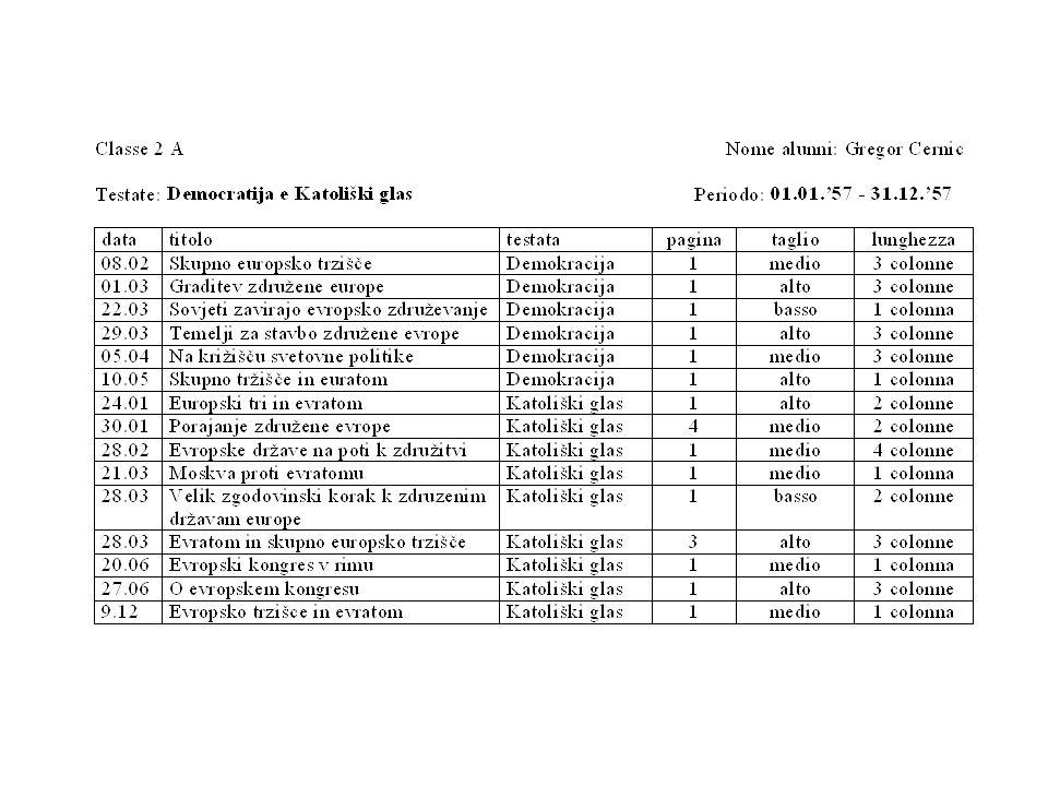 La stampa locale in lingua slovena Testate analizzate: Democratija e Katoliški glas Anno 1957