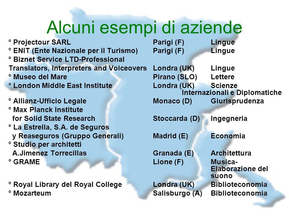Alcuni esempi di aziende ° Projectour SARLParigi (F) Lingue ° ENIT (Ente Nazionale per il Turismo)Parigi (F) Lingue ° Biznet Service LTD-Professional