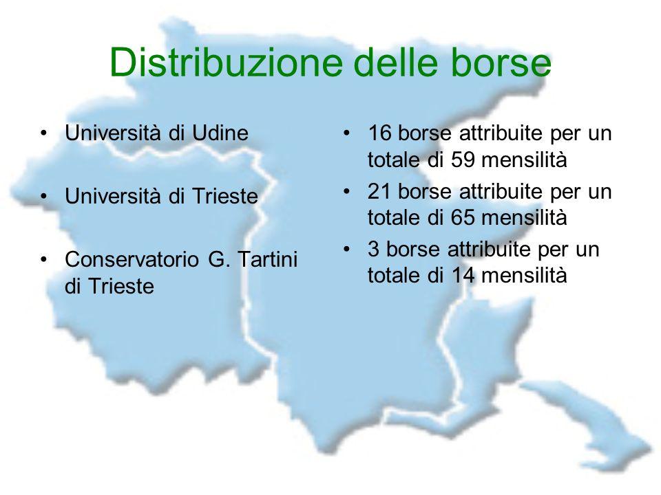 Distribuzione delle borse Università di Udine Università di Trieste Conservatorio G. Tartini di Trieste 16 borse attribuite per un totale di 59 mensil