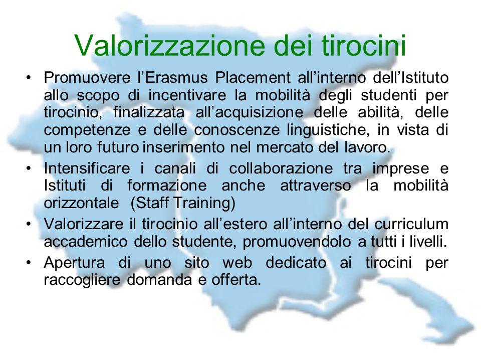 Valorizzazione dei tirocini Promuovere lErasmus Placement allinterno dellIstituto allo scopo di incentivare la mobilità degli studenti per tirocinio,