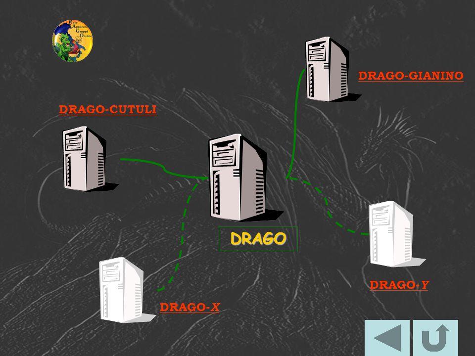 DRAGO DRAGO-CUTULI DRAGO-GIANINO DRAGO- X DRAGO- Y