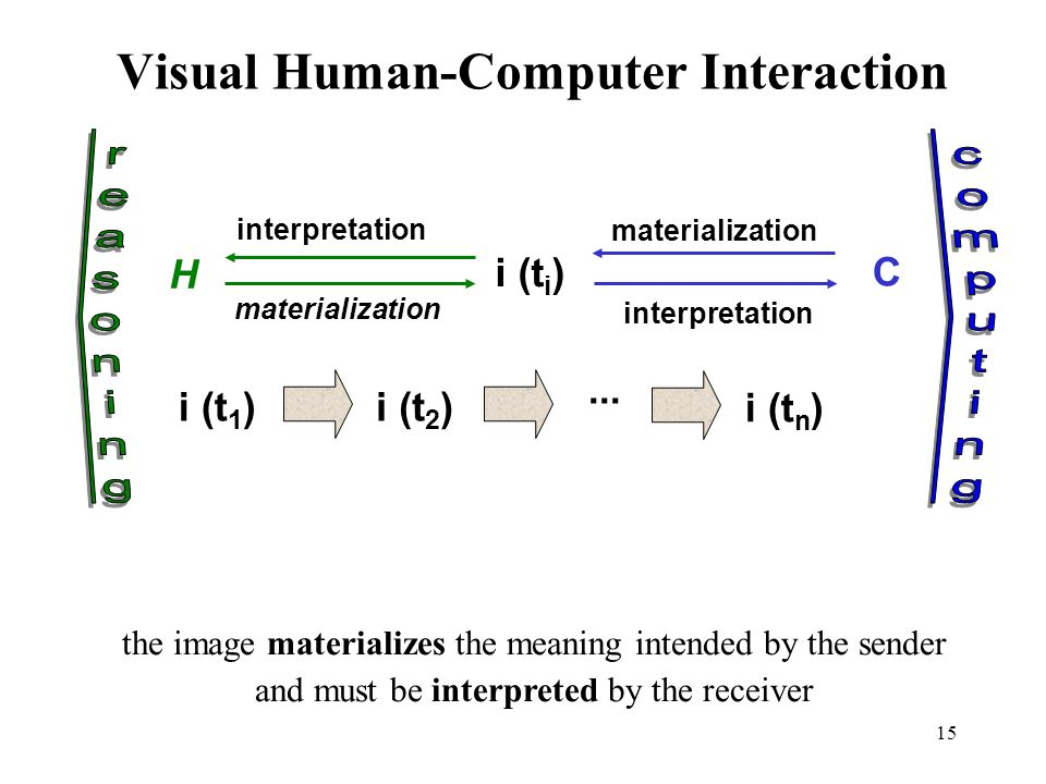 15 Visual Human-Computer Interaction H C i (t i ) i (t 1 )i (t 2 )...