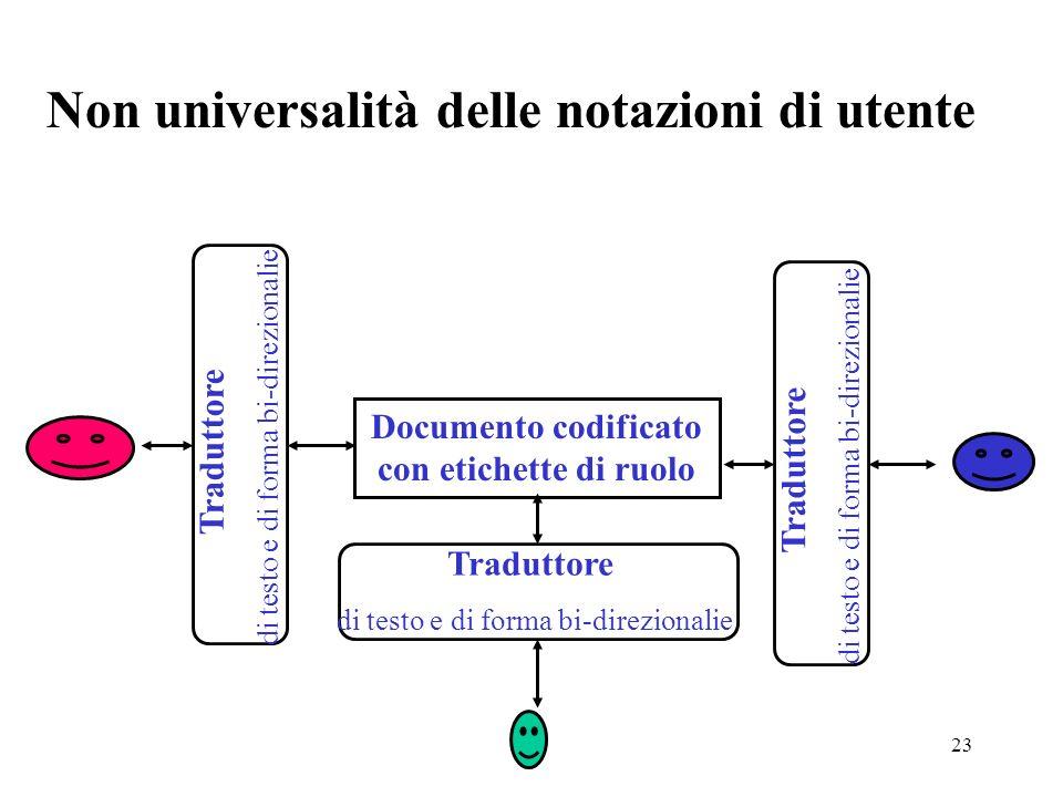 23 Documento codificato con etichette di ruolo Traduttore di testo e di forma bi-direzionalie Traduttore di testo e di forma bi-direzionalie Traduttore di testo e di forma bi-direzionalie Non universalità delle notazioni di utente