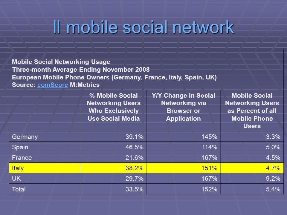 Il mobile social network Mobile Social Networking Usage Three-month Average Ending November 2008 European Mobile Phone Owners (Germany, France, Italy,