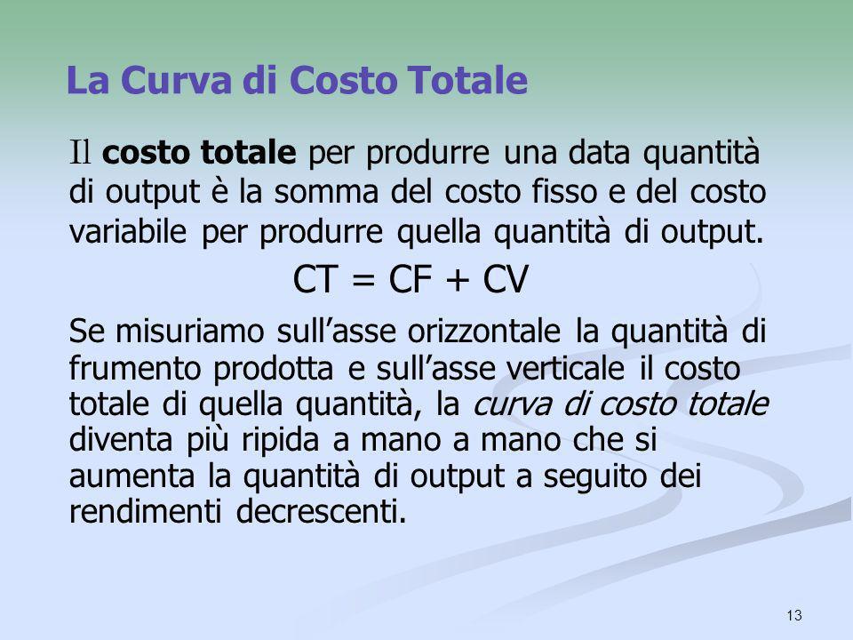13 La Curva di Costo Totale Il costo totale per produrre una data quantità di output è la somma del costo fisso e del costo variabile per produrre que