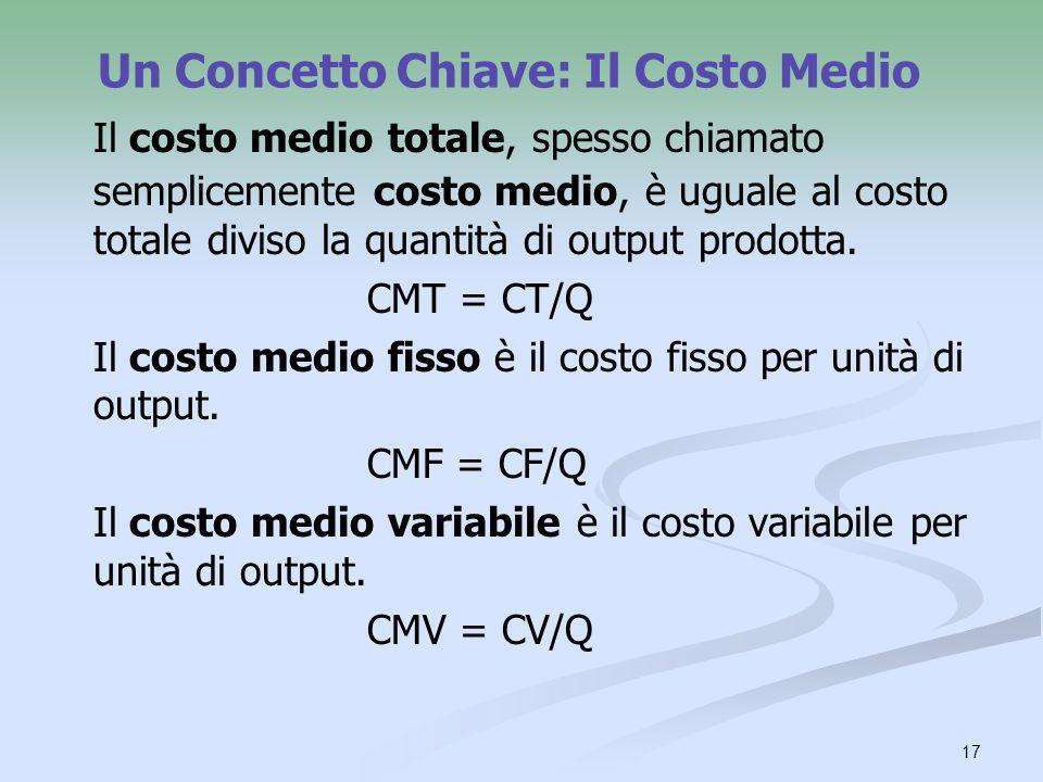 17 Un Concetto Chiave: Il Costo Medio Il costo medio totale, spesso chiamato semplicemente costo medio, è uguale al costo totale diviso la quantità di