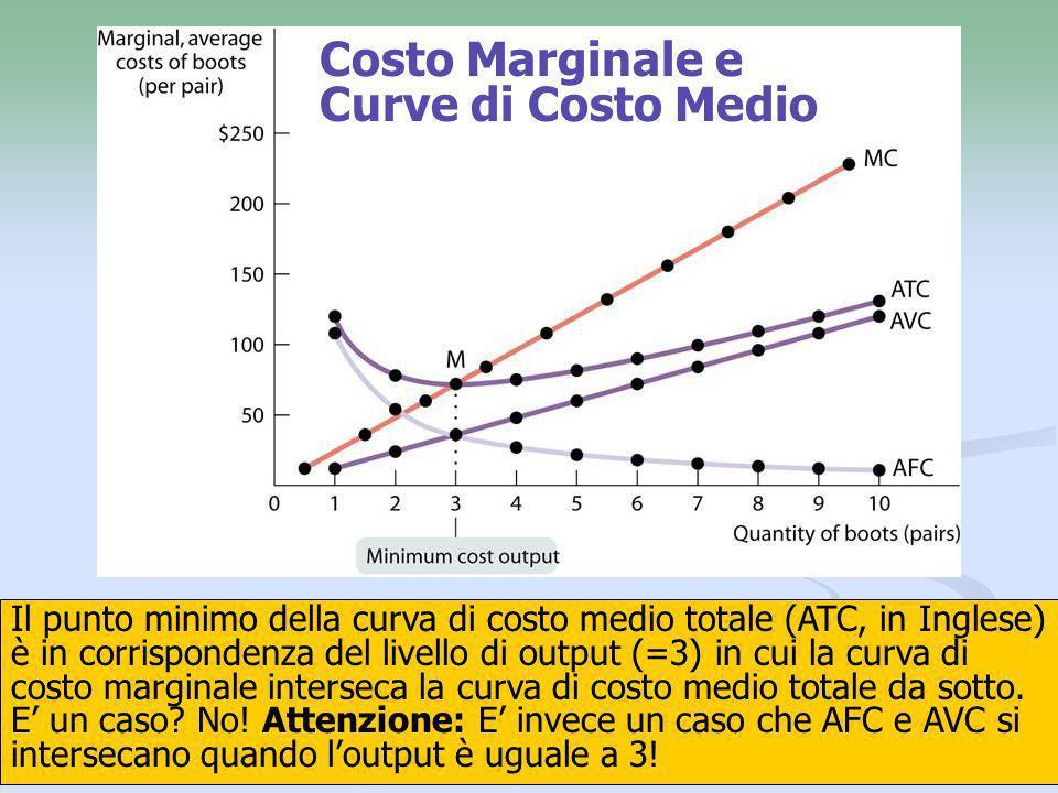 21 Il punto minimo della curva di costo medio totale (ATC, in Inglese) è in corrispondenza del livello di output (=3) in cui la curva di costo margina