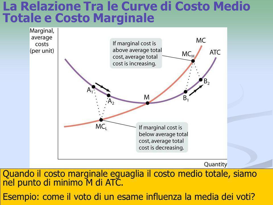 23 Quando il costo marginale eguaglia il costo medio totale, siamo nel punto di minimo M di ATC. Esempio: come il voto di un esame influenza la media
