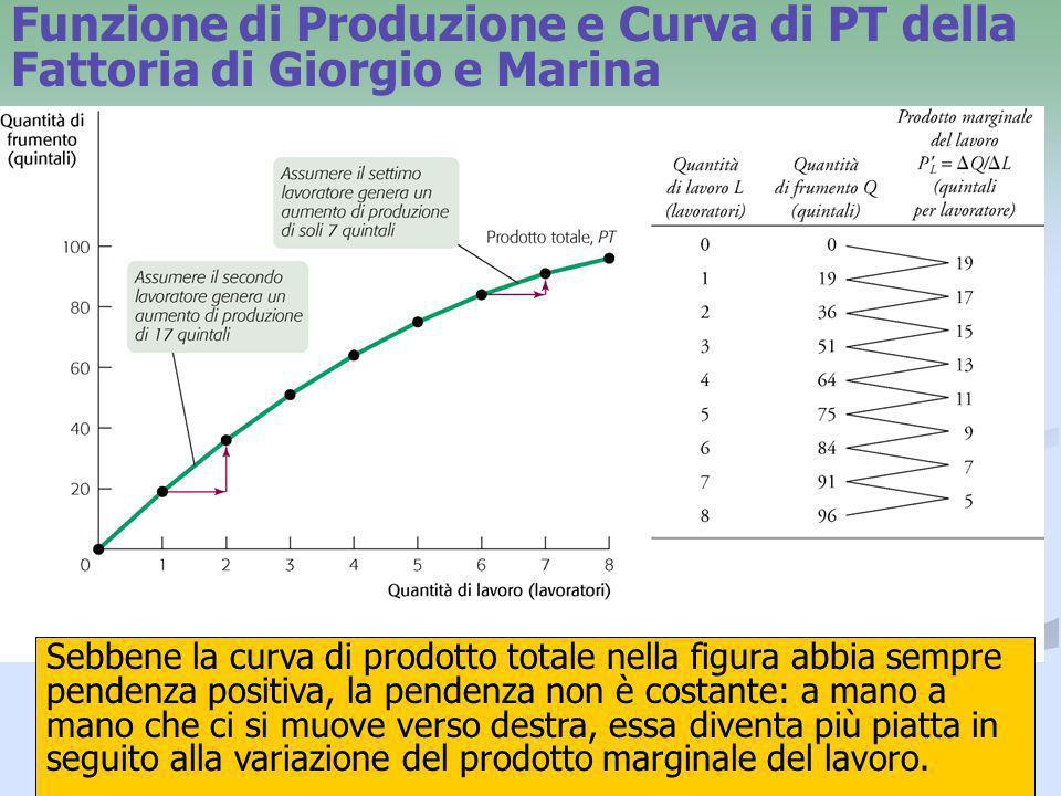 5 Funzione di Produzione e Curva di PT della Fattoria di Giorgio e Marina Sebbene la curva di prodotto totale nella figura abbia sempre pendenza posit