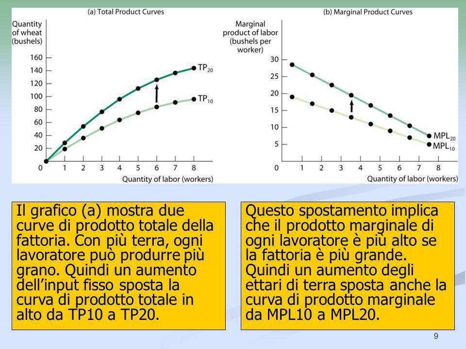 9 Il grafico (a) mostra due curve di prodotto totale della fattoria. Con più terra, ogni lavoratore può produrre più grano. Quindi un aumento dellinpu