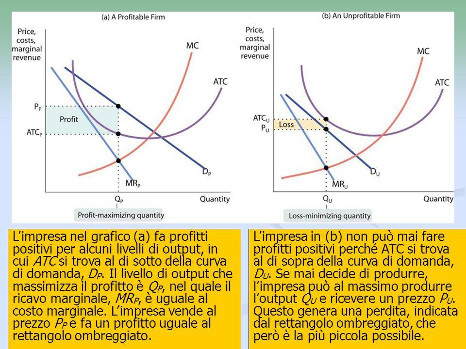 10 Limpresa nel grafico (a) fa profitti positivi per alcuni livelli di output, in cui ATC si trova al di sotto della curva di domanda, D P. Il livello