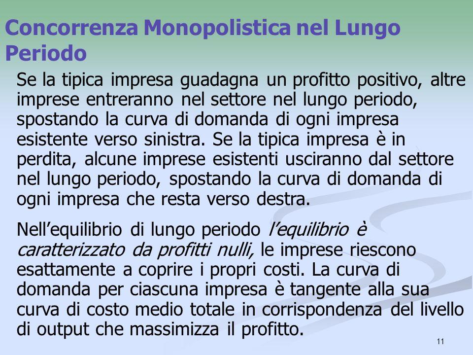 11 Concorrenza Monopolistica nel Lungo Periodo Se la tipica impresa guadagna un profitto positivo, altre imprese entreranno nel settore nel lungo peri