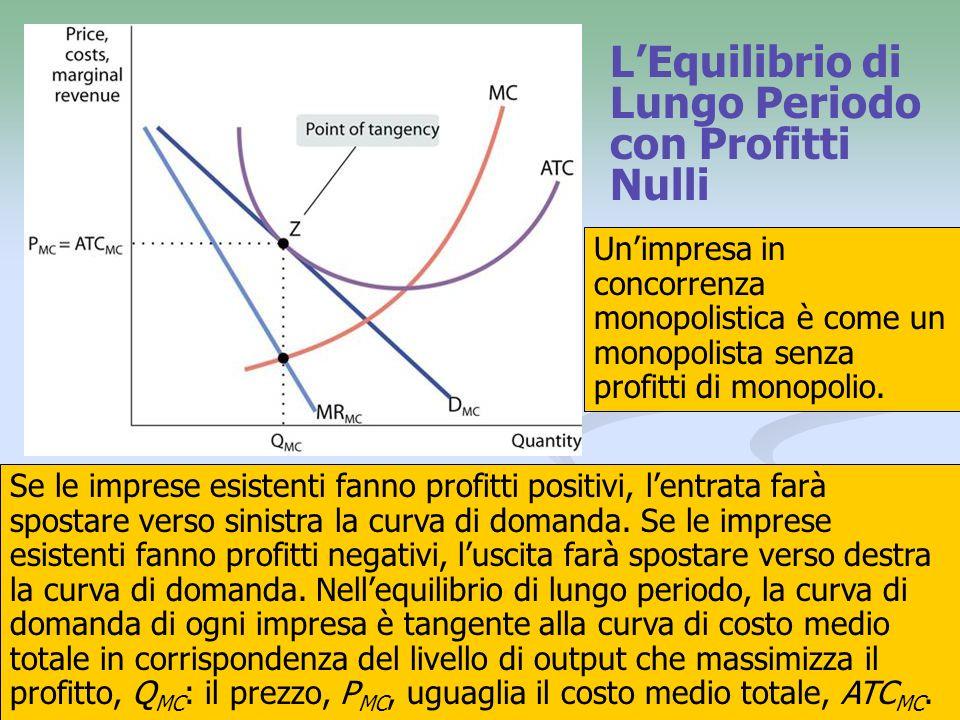 13 LEquilibrio di Lungo Periodo con Profitti Nulli Se le imprese esistenti fanno profitti positivi, lentrata farà spostare verso sinistra la curva di