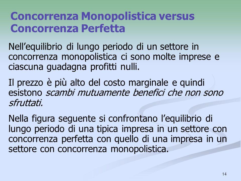 14 Concorrenza Monopolistica versus Concorrenza Perfetta Nellequilibrio di lungo periodo di un settore in concorrenza monopolistica ci sono molte impr