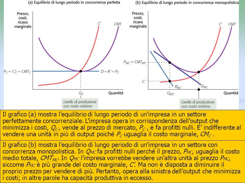 15 Il grafico (a) mostra lequilibrio di lungo periodo di unimpresa in un settore perfettamente concorrenziale. Limpresa opera in corrispondenza dellou