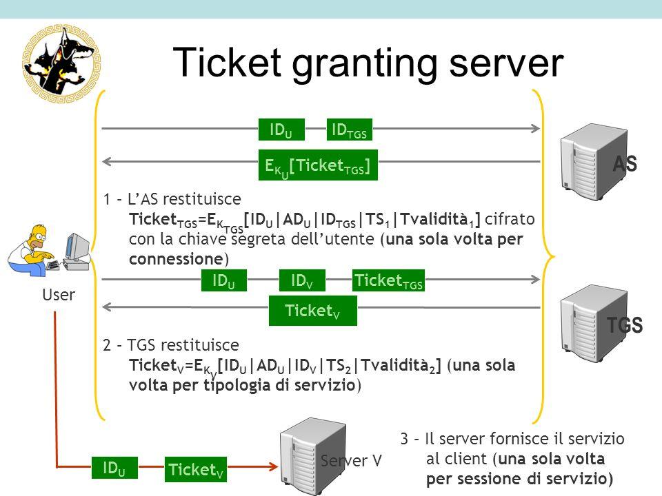 1 – LAS restituisce Ticket TGS =E K TGS [ID U |AD U |ID TGS |TS 1 |Tvalidità 1 ] cifrato con la chiave segreta dellutente (una sola volta per connessi