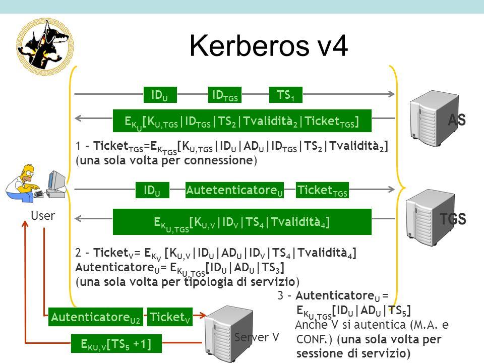 1 – Ticket TGS =E K TGS [K U,TGS |ID U |AD U |ID TGS |TS 2 |Tvalidità 2 ] (una sola volta per connessione) AS Server V E K U [K U,TGS |ID TGS |TS 2 |T