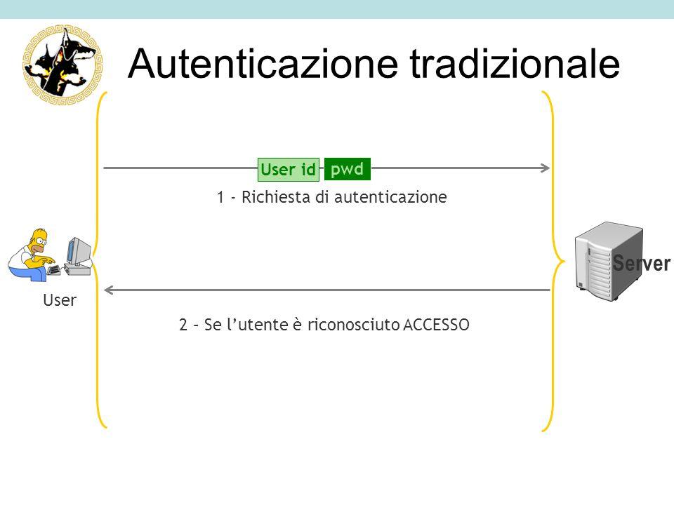 1 - Richiesta di autenticazione 2 – Se lutente è riconosciuto ACCESSO Server User Autenticazione tradizionale pwd User id