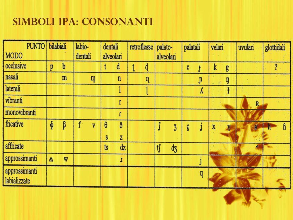 Simboli IPA: Consonanti