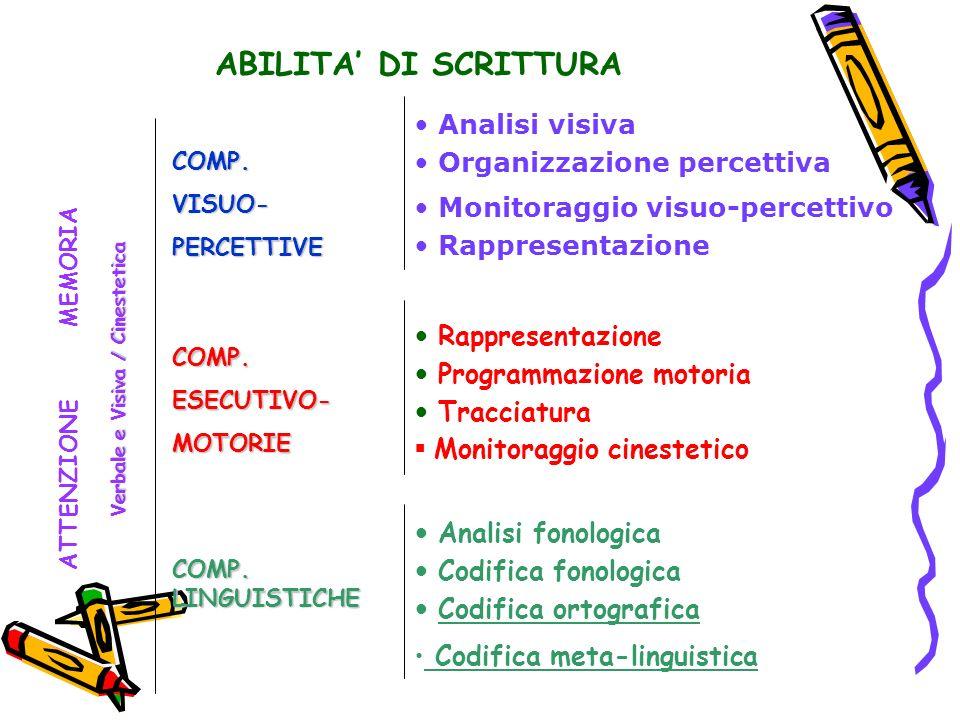 ABILITA DI SCRITTURA COMP.VISUO-PERCETTIVE COMP.ESECUTIVO-MOTORIE COMP. LINGUISTICHE Analisi fonologica Codifica fonologica Codifica ortografica Codif