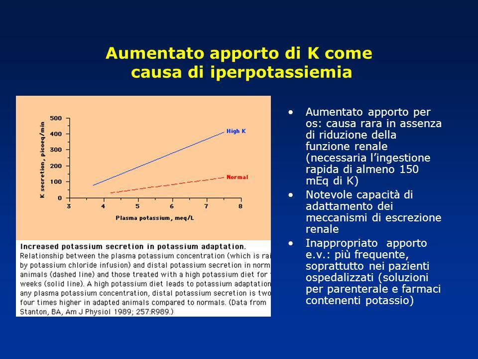 Aumentato apporto di K come causa di iperpotassiemia Aumentato apporto per os: causa rara in assenza di riduzione della funzione renale (necessaria li