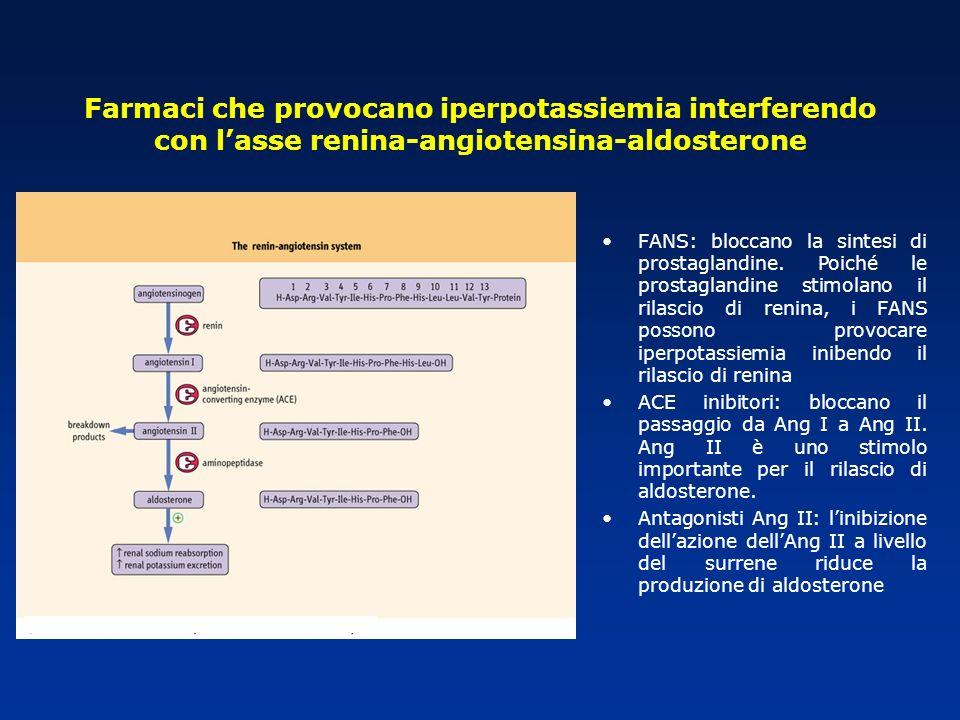 FANS: bloccano la sintesi di prostaglandine. Poiché le prostaglandine stimolano il rilascio di renina, i FANS possono provocare iperpotassiemia iniben
