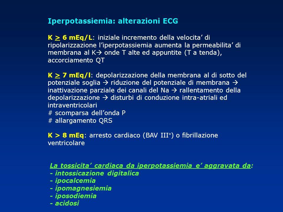 Iperpotassiemia: alterazioni ECG K > 6 mEq/L: iniziale incremento della velocita di ripolarizzazione liperpotassiemia aumenta la permeabilita di membr