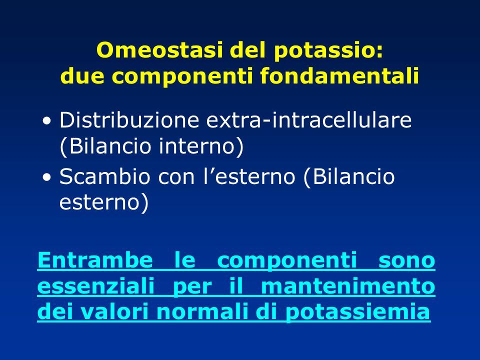 Omeostasi del potassio: due componenti fondamentali Distribuzione extra-intracellulare (Bilancio interno) Scambio con lesterno (Bilancio esterno) Entr