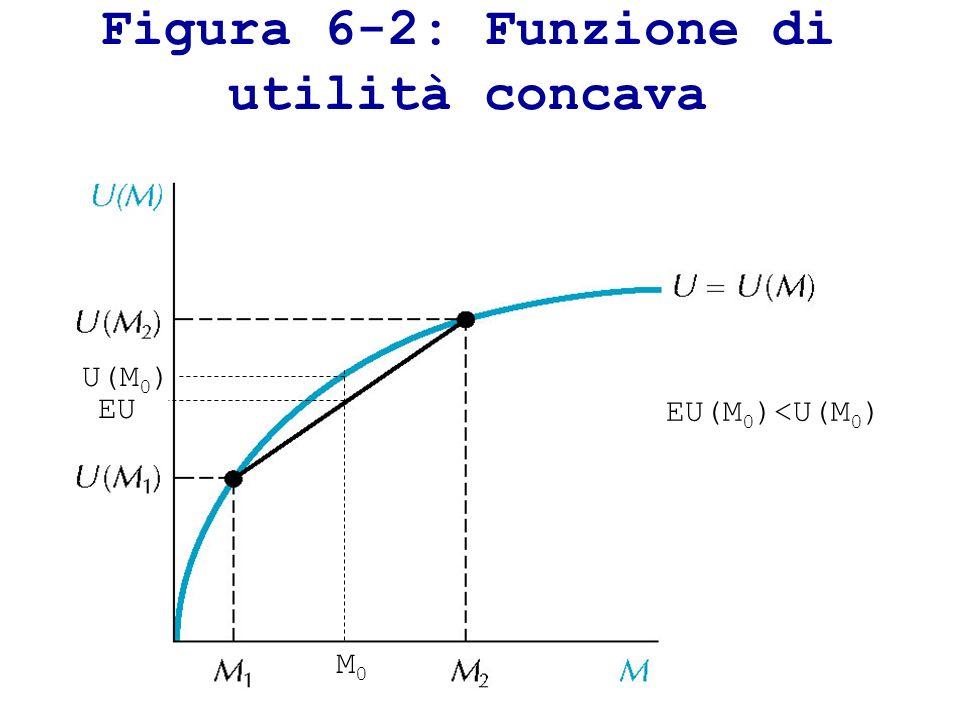 Figura 6-2: Funzione di utilità concava M0M0 U(M 0 ) EU EU(M 0 )<U(M 0 )