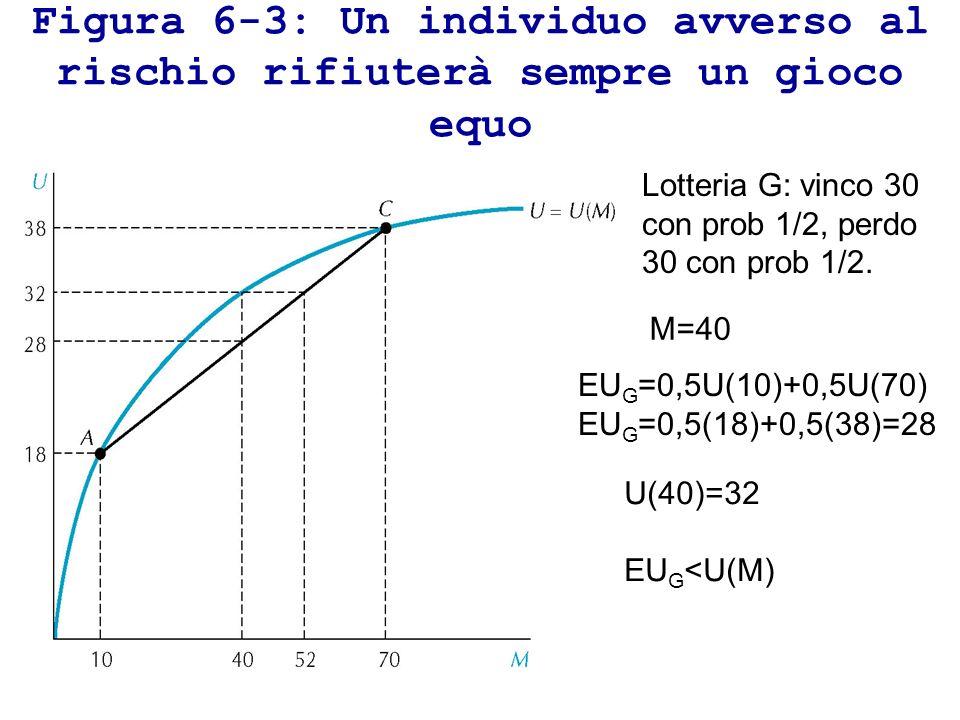 Figura 6-3: Un individuo avverso al rischio rifiuterà sempre un gioco equo Lotteria G: vinco 30 con prob 1/2, perdo 30 con prob 1/2. M=40 EU G =0,5U(1