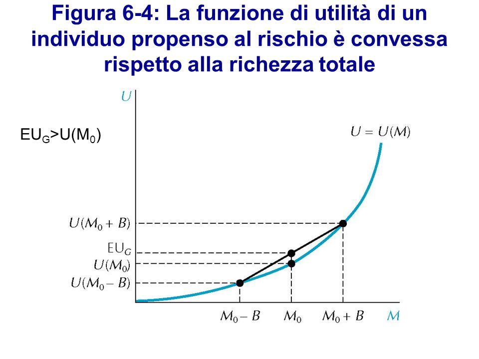 Figura 6-4: La funzione di utilità di un individuo propenso al rischio è convessa rispetto alla richezza totale EU G >U(M 0 )