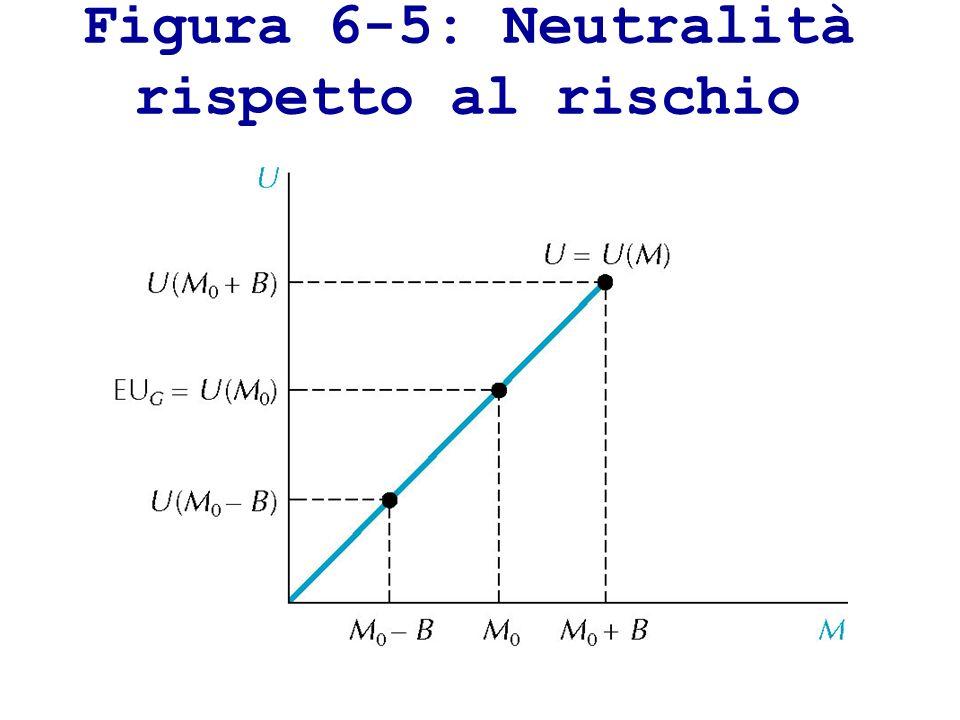 Figura 6-5: Neutralità rispetto al rischio