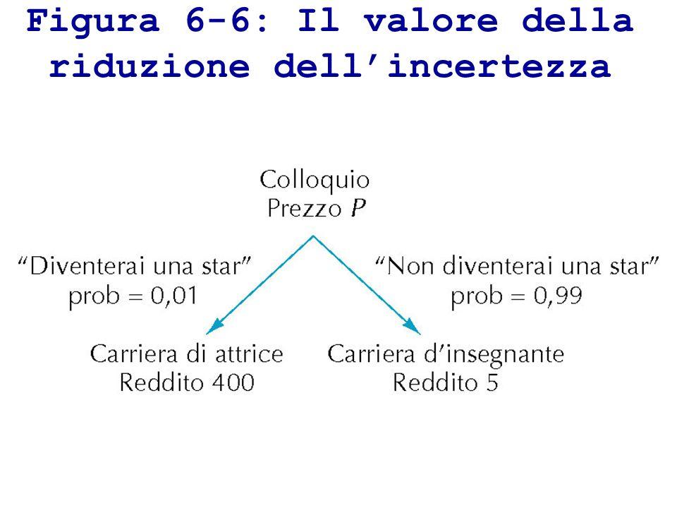 Figura 6-6: Il valore della riduzione dellincertezza