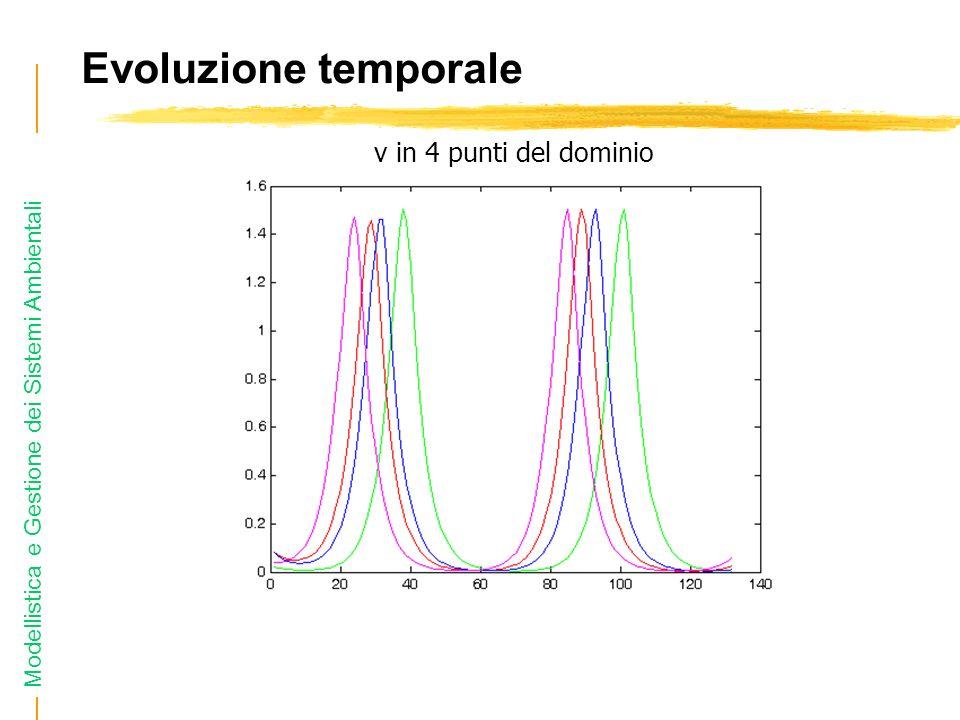 Modellistica e Gestione dei Sistemi Ambientali Evoluzione temporale v in 4 punti del dominio