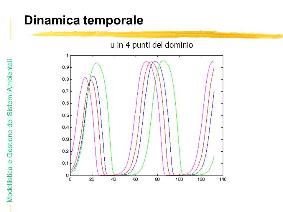 Modellistica e Gestione dei Sistemi Ambientali Dinamica temporale u in 4 punti del dominio