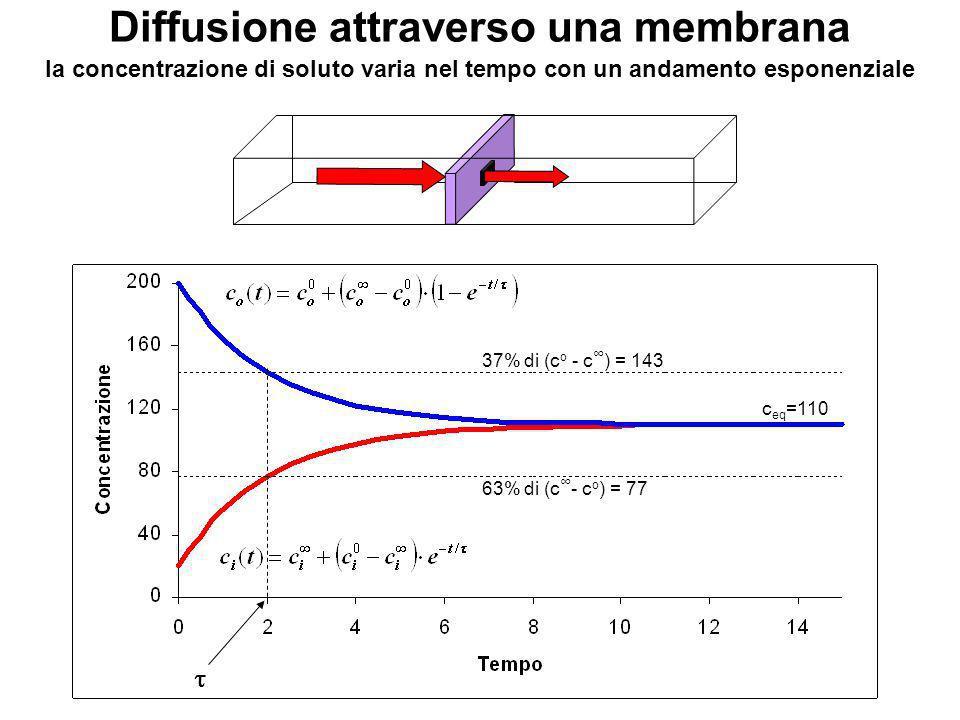 Lato est. Lato int. Prima legge di Fick della diffusione attraverso una membrana Assumiamo: - V i e V o sono costanti - i bagni sono ben mescolati - v