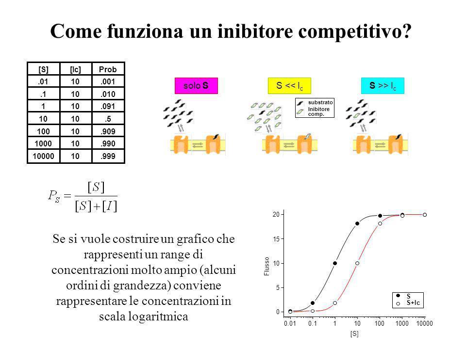 050100150200 0 5 10 15 20 Flusso netto [moli/(cm 2 s] C (mM) 10 4 F max + I c I carriers, come gli enzimi, possono essere soggetti ad inibizione compe
