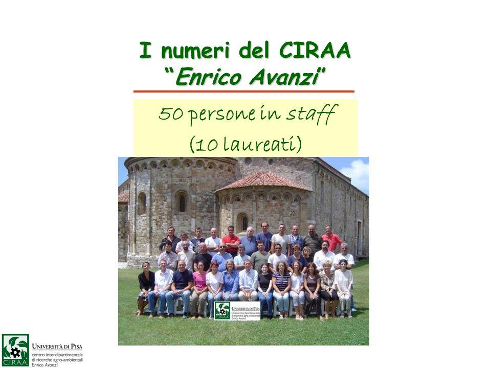 I numeri del CIRAAEnrico Avanzi 50 persone in staff (10 laureati)