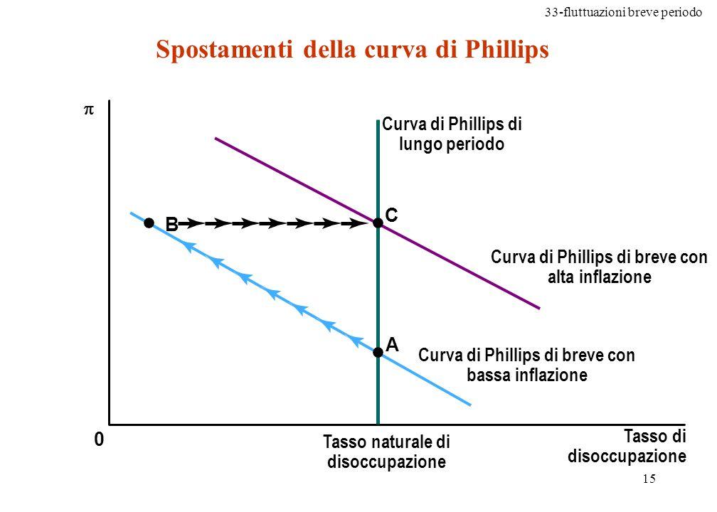 33-fluttuazioni breve periodo 16 In formule Il parametro a dipende dallinclinazione della curva di offerta aggregata di breve periodo La differenza nella parentesi è nulla nel lungo periodo