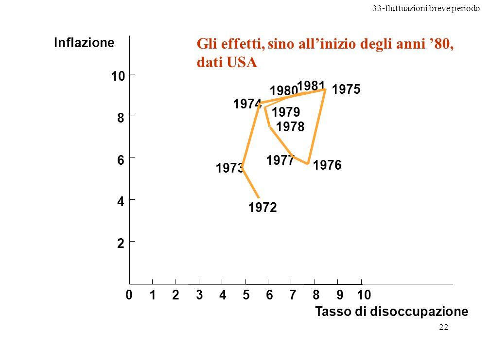 33-fluttuazioni breve periodo 23 Allinizio degli anni 80 lobiettivo principale in gran parte delle economie diventa la riduzione dellinflazione Per ridurre linflazione, le banche centrali devono contrarre lofferta di moneta; di conseguenza: Il costo della riduzione dellinflazione la domanda aggregata si contrae la produzione di merci e servizi diminuisce la disoccupazione cresce