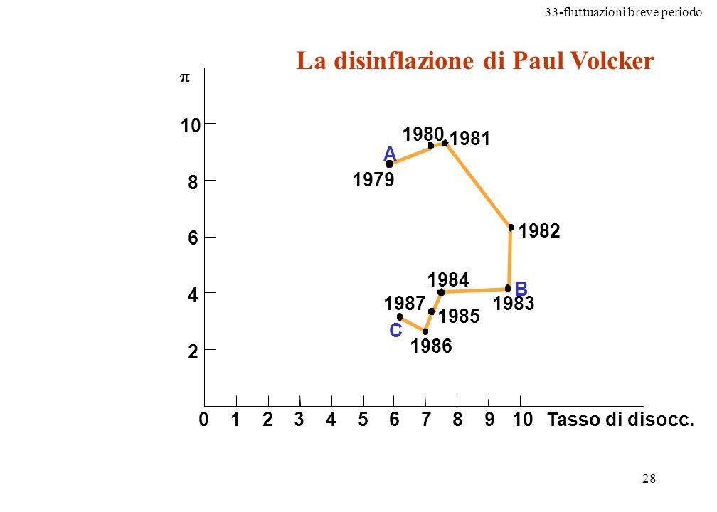 33-fluttuazioni breve periodo 29 (Si noti che la disinflazione fu tutta di origine monetaria, in quanto in quegli anni la politica fiscale reaganiana espandeva la domanda aggregata) Leffetto disoccupazione cè stato, ma minore del previsto, con un parziale successo delle aspettative razionali