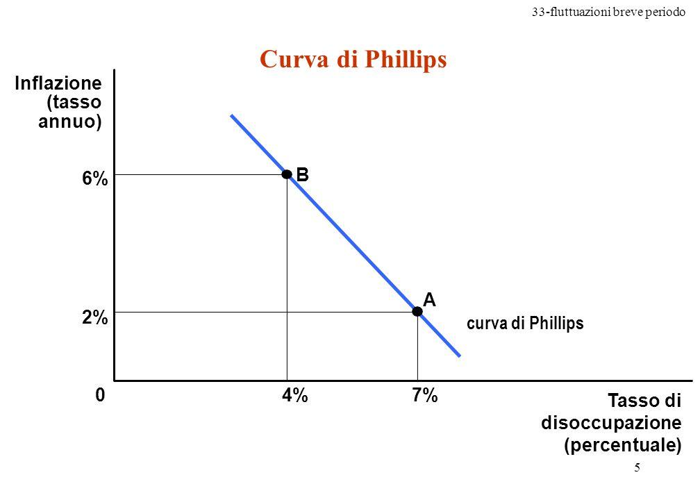 33-fluttuazioni breve periodo 6 La politica monetaria e quella fiscale possono spostare la curva di domanda aggregata, movendo leconomia lungo la curva di Phillips La curva è il luogo delle combinazioni corrispondenti agli spostamenti di breve periodo della curva di domanda aggregata lungo la curva di offerta aggregata di breve periodo Curva di Phillips