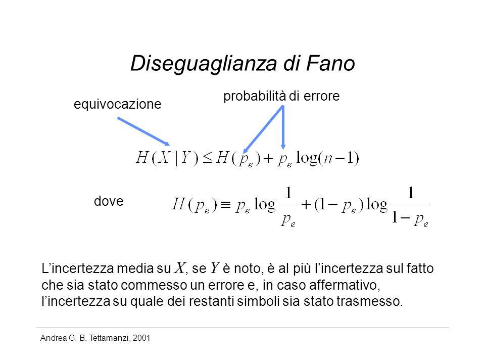 Andrea G. B. Tettamanzi, 2001 Diseguaglianza di Fano equivocazione probabilità di errore dove Lincertezza media su X, se Y è noto, è al più lincertezz