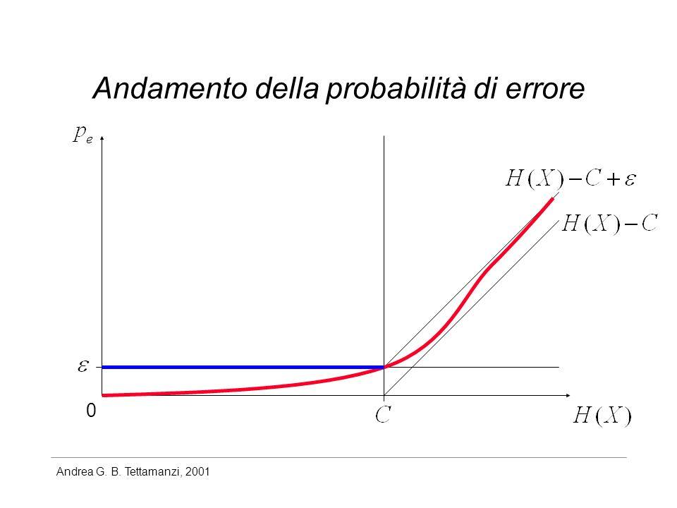Andrea G. B. Tettamanzi, 2001 Andamento della probabilità di errore 0
