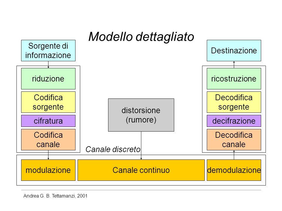 Andrea G. B. Tettamanzi, 2001 Modello dettagliato Sorgente di informazione Destinazione riduzionericostruzione Codifica sorgente cifratura Decodifica