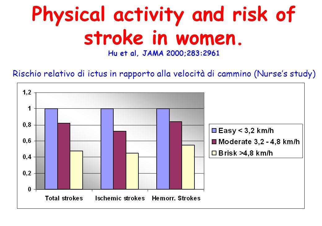 Physical activity and risk of stroke in women. Hu et al, JAMA 2000;283:2961 Rischio relativo di ictus in rapporto alla velocità di cammino (Nurses stu