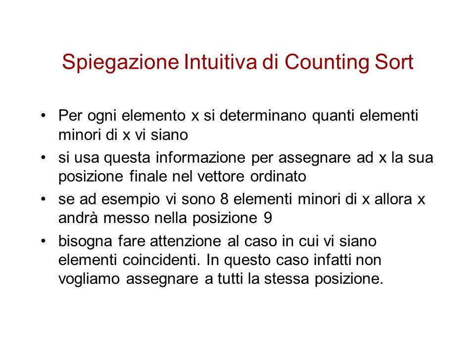 Spiegazione Intuitiva di Counting Sort Per ogni elemento x si determinano quanti elementi minori di x vi siano si usa questa informazione per assegnar